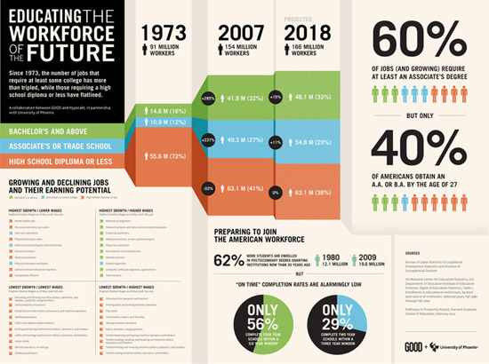 10 Steps To Designing An Amazing Infographic