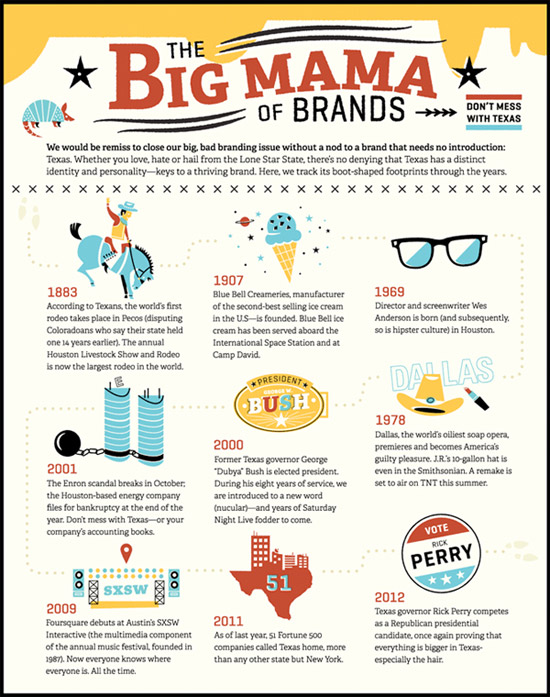 How to Add Illustrative Flair to an Infographic Without Compromising Data