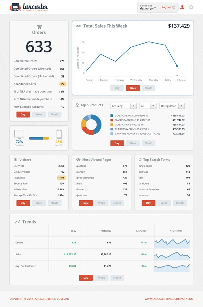 20 Awesome Dashboard Designs That Will Inspire You