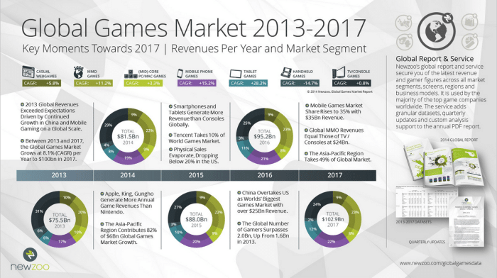 Mobile Gaming App Trends - What's Driving Growth