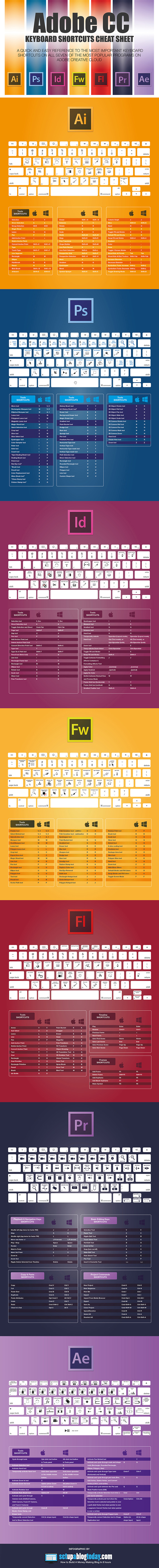 The Ultimate Adobe CC Keyboard Shortcuts Guide