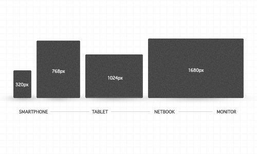 Responsive Web Design 101: The Basics Of What And How