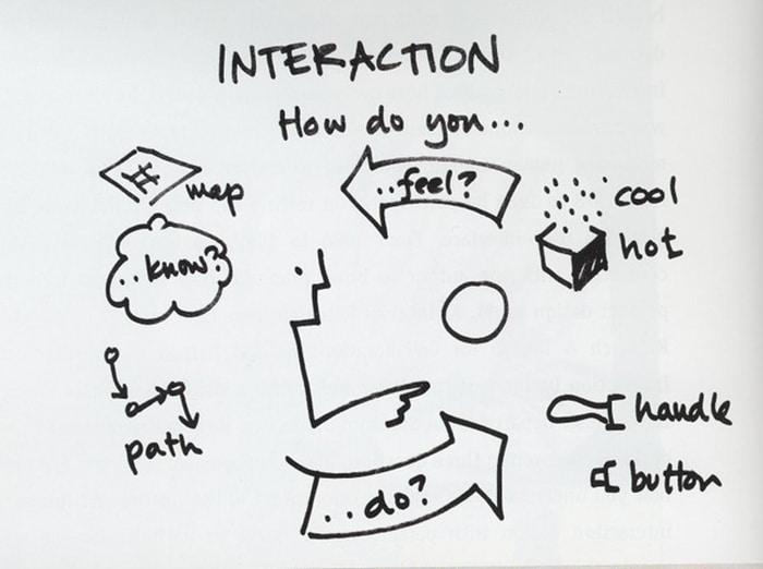 3. Interaction Design