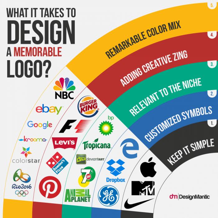 design-a-memorable-logo