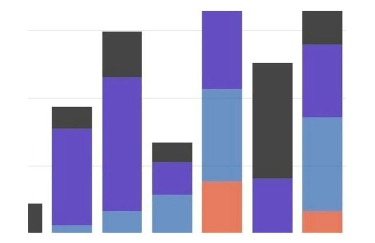 Best Examples Of Stacked Bar Charts For Data Visualization